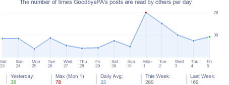 How many times GoodbyePA's posts are read daily