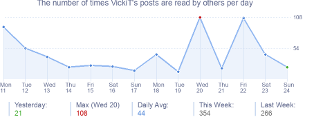 How many times VickiT's posts are read daily