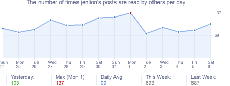 How many times jenlion's posts are read daily