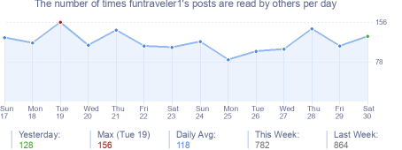 How many times funtraveler1's posts are read daily