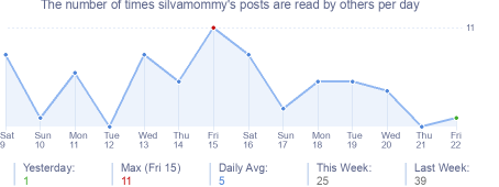 How many times silvamommy's posts are read daily