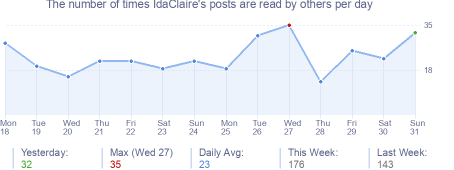 How many times IdaClaire's posts are read daily