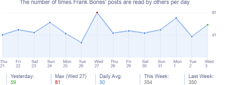 How many times Frank Bones's posts are read daily