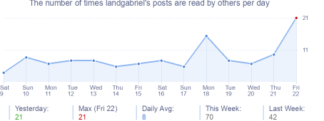 How many times landgabriel's posts are read daily