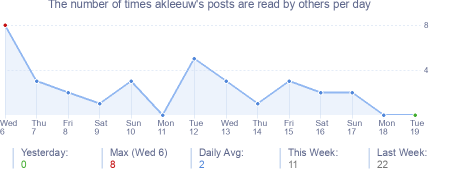 How many times akleeuw's posts are read daily