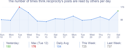 How many times think.reciprocity's posts are read daily