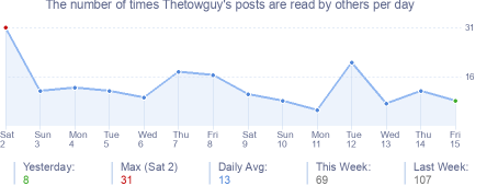 How many times Thetowguy's posts are read daily
