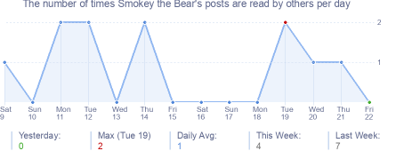 How many times Smokey the Bear's posts are read daily