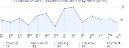 How many times SCDweller's posts are read daily