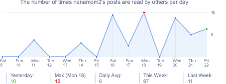 How many times nanamom2's posts are read daily