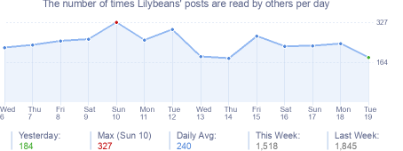 How many times Lilybeans's posts are read daily