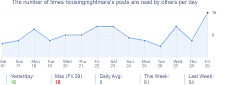 How many times housingnightmare's posts are read daily