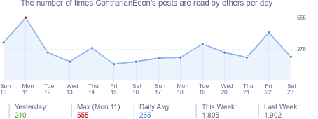 How many times ContrarianEcon's posts are read daily