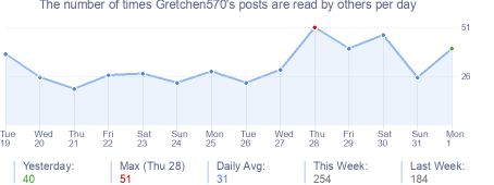 How many times Gretchen570's posts are read daily