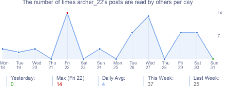 How many times archer_22's posts are read daily