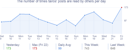 How many times tairos's posts are read daily