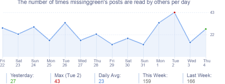 How many times missinggreen's posts are read daily