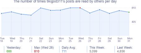 How many times tikigod311's posts are read daily