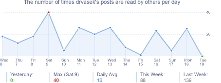 How many times drvasek's posts are read daily