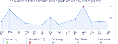 How many times chitownsFinest's posts are read daily