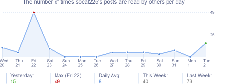 How many times socal225's posts are read daily