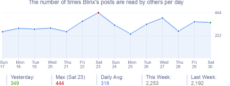 How many times Blinx's posts are read daily