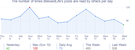 How many times BlessedLife's posts are read daily