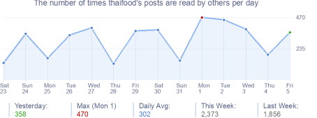 How many times thaifood's posts are read daily