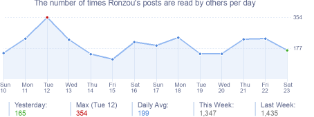 How many times Ronzou's posts are read daily
