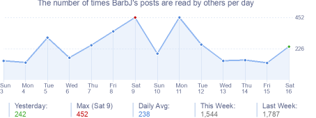 How many times BarbJ's posts are read daily