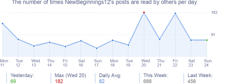 How many times NewBeginnings12's posts are read daily