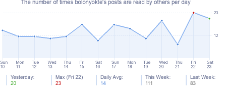 How many times bolonyokte's posts are read daily