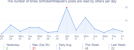 How many times SirRobertWalpole's posts are read daily