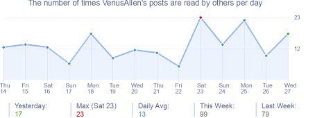 How many times VenusAllen's posts are read daily