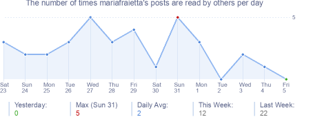 How many times mariafraietta's posts are read daily