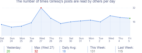 How many times Girlesq's posts are read daily