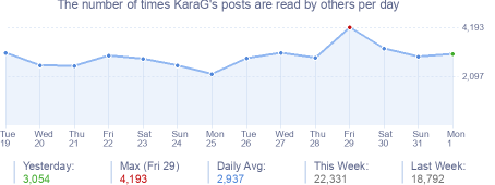 How many times KaraG's posts are read daily