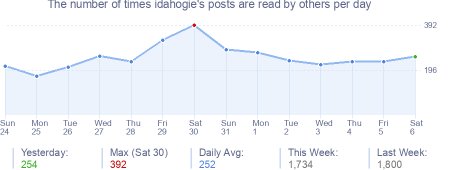 How many times idahogie's posts are read daily