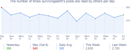 How many times survivingearth's posts are read daily