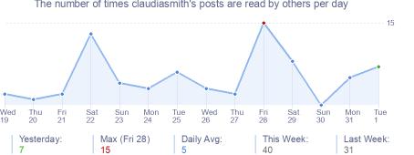 How many times claudiasmith's posts are read daily