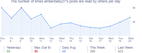 How many times amberbaby27's posts are read daily