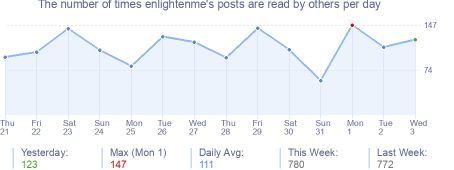 How many times enlightenme's posts are read daily