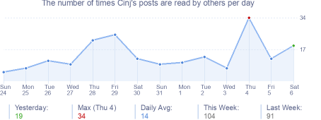 How many times Cinj's posts are read daily