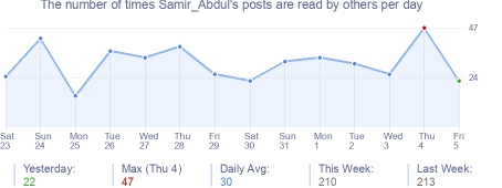 How many times Samir_Abdul's posts are read daily