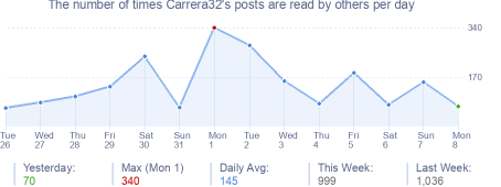 How many times Carrera32's posts are read daily