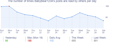 How many times BabyBear1234's posts are read daily