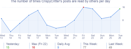 How many times CrispyCritter's posts are read daily