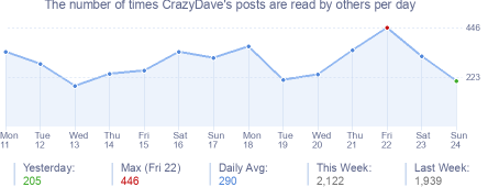 How many times CrazyDave's posts are read daily