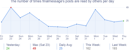 How many times finalmessage's posts are read daily