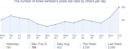 How many times kamban's posts are read daily